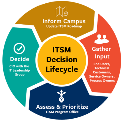ITSM lifecycle